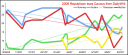 2008 Republican Iowa Caucus Graph from DailyWrit