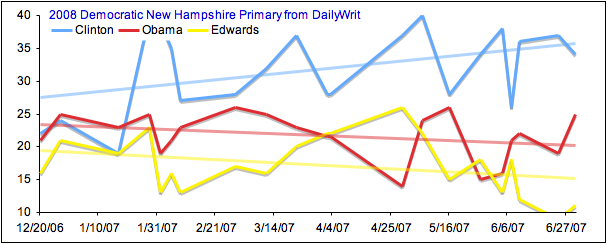 2008 Democratic New Hampshire Primary Graph from DailyWrit