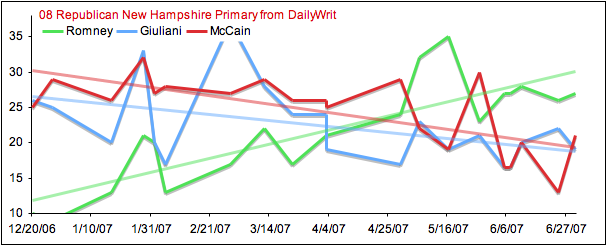 2008 Republican New Hampshire Primary Graph from DailyWrit